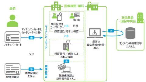 電機 健康 組合 東京 都 保険